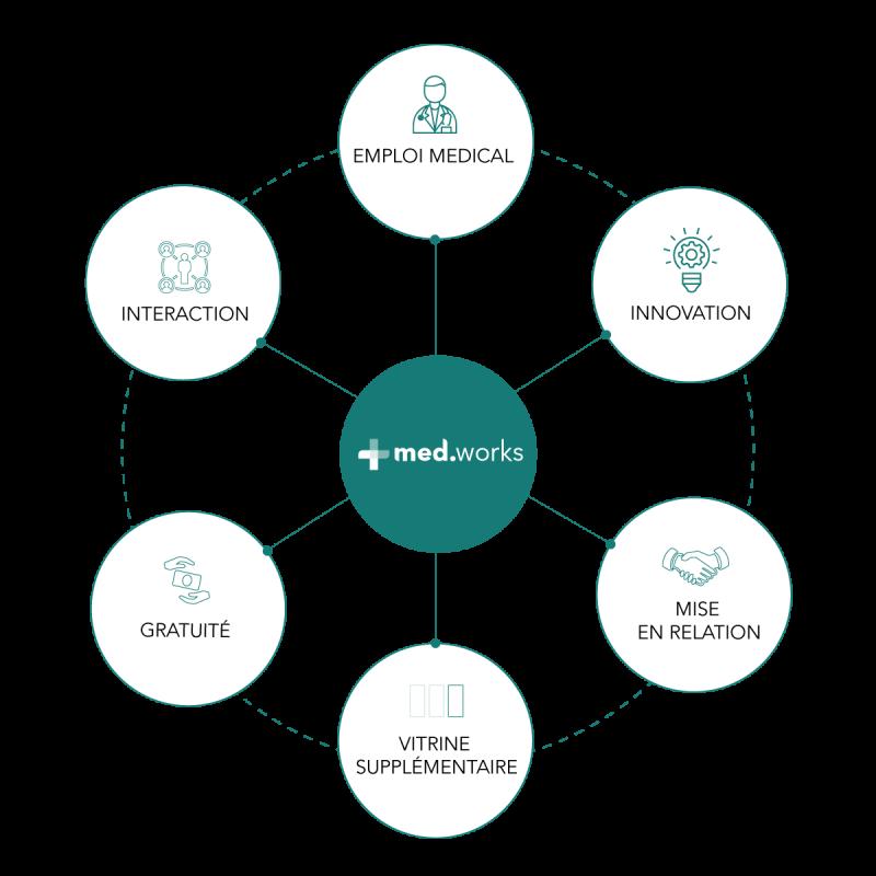 Innovation Medworks